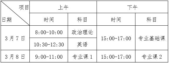 广东财经大学2020年本科插班生招生简章